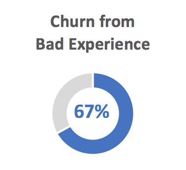 67% Churn from Bad Experience