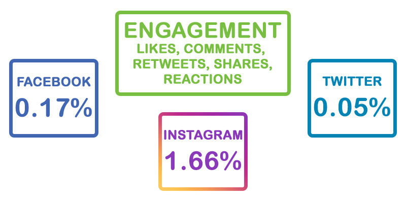 Engagement rates: Facebook .17%, Instagram 1.66%, and Twitter .05%