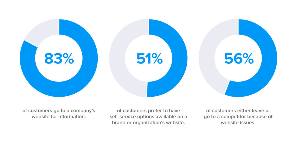 Self-Service Customer Stats