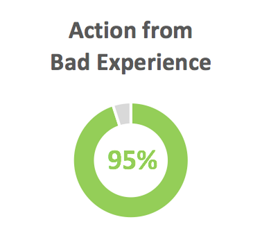 95% Action from Bad Experience
