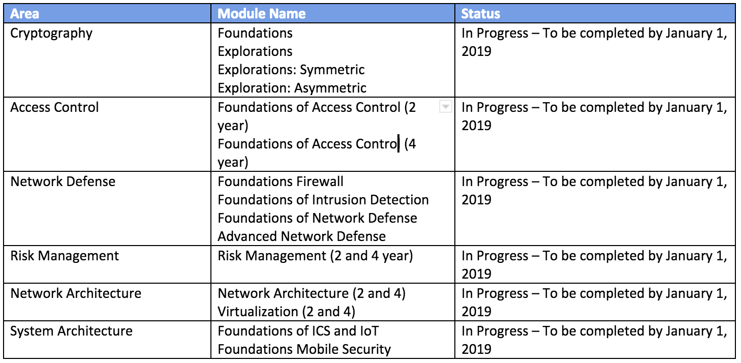 2018 Cyber & Data Curriculum Development Project Update
